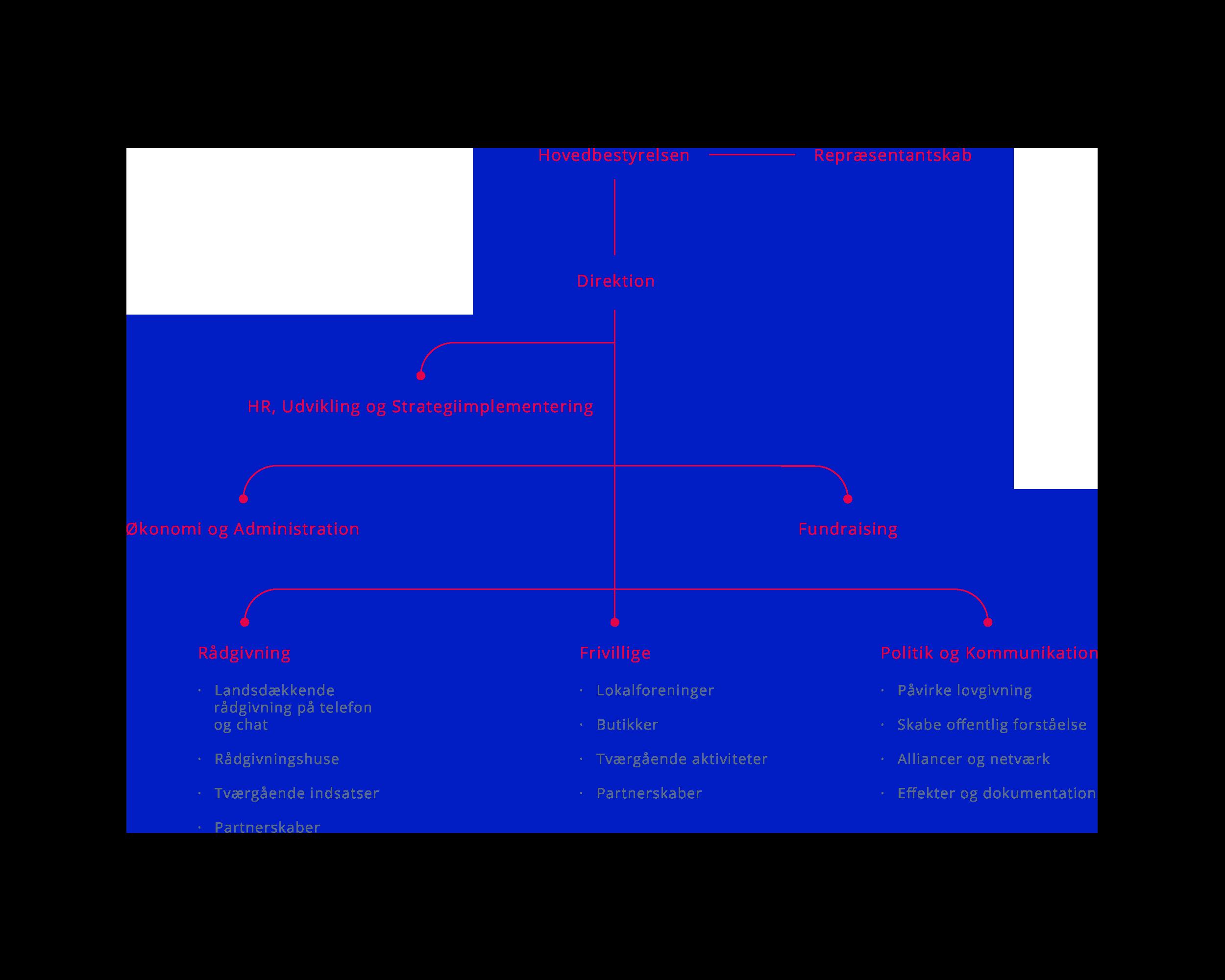 Organisationsdiagram for Mødrehjælpen