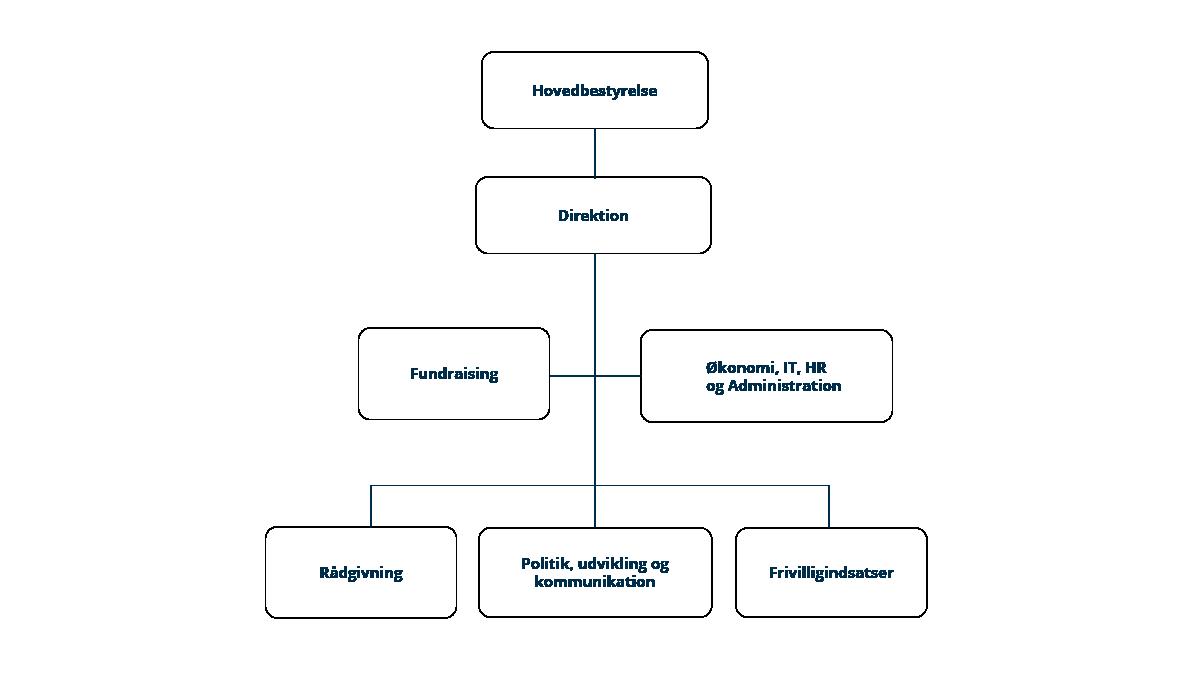 Organisationsdiagram over Fonden Mødrehjælpen