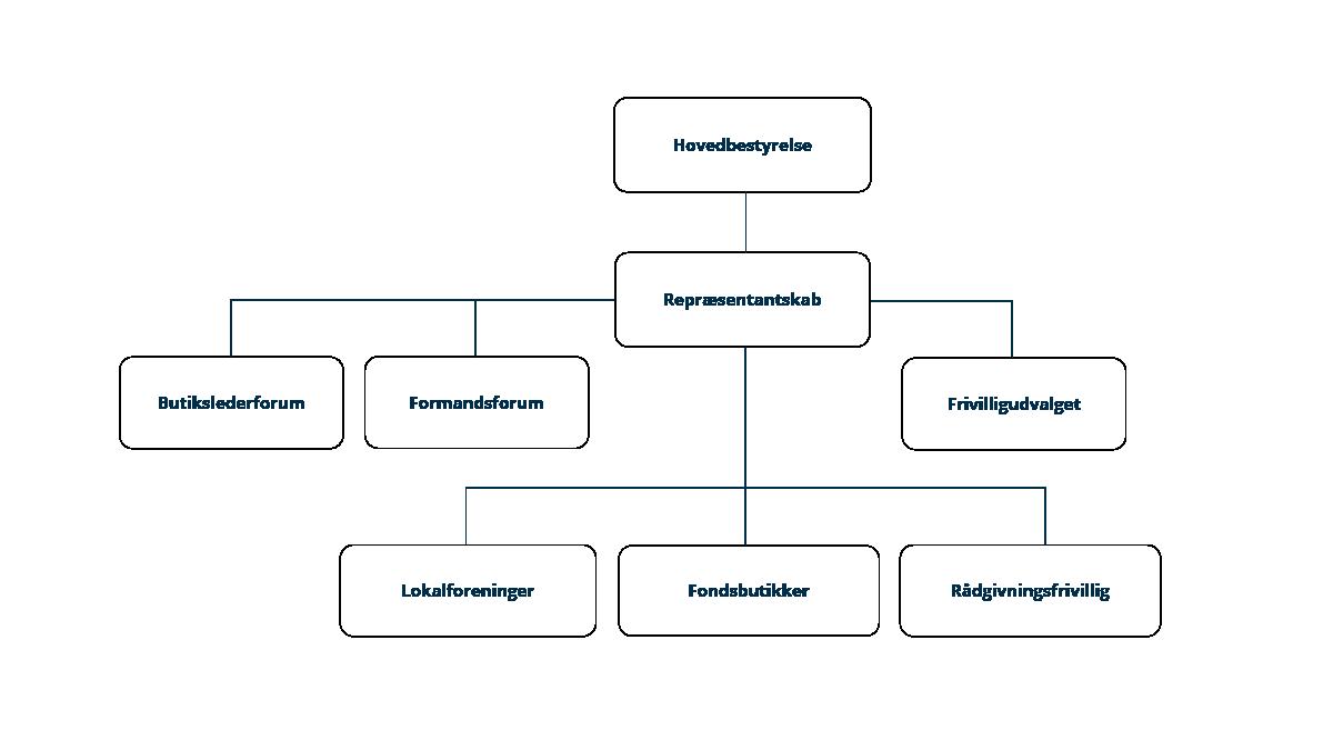 Organisationsdiagram over frivilligområdet i Mødrehjælpen